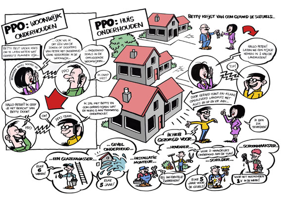 PPO uitleg illustratie